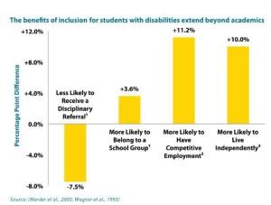 benefits of inclusive education pdf